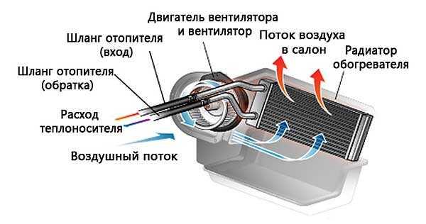 Техническое обслуживание и ремонт системы охлаждения двигателя