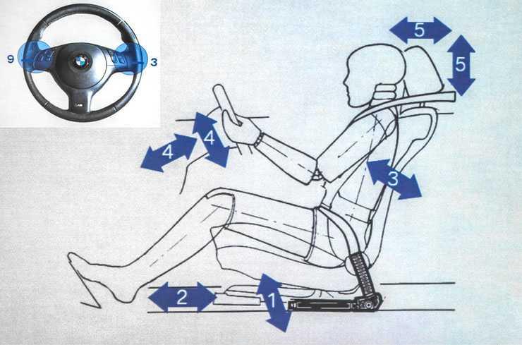 Urano84 › блог › правильная посадка за рулем автомобиля.