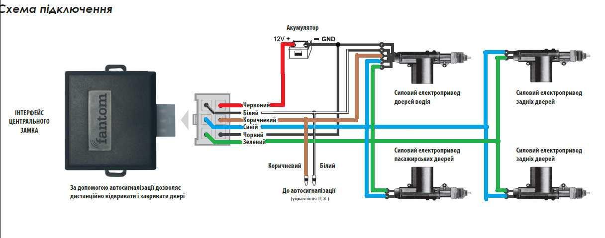 Блок управления дверями автомобиля - функции сети can