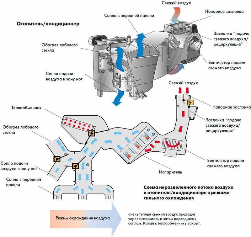 Циркуляция охлаждающей жидкости в системе двигателя