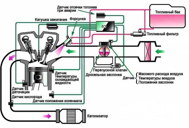 Работа форсунки инжектора — принцип действия форсунок в двигателе