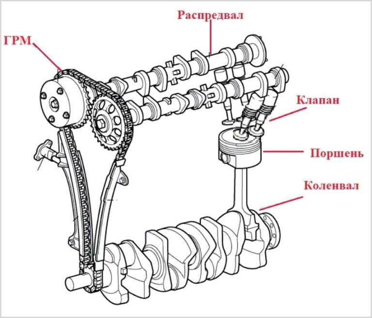 Методика реставрации распределительного вала двигателя.
