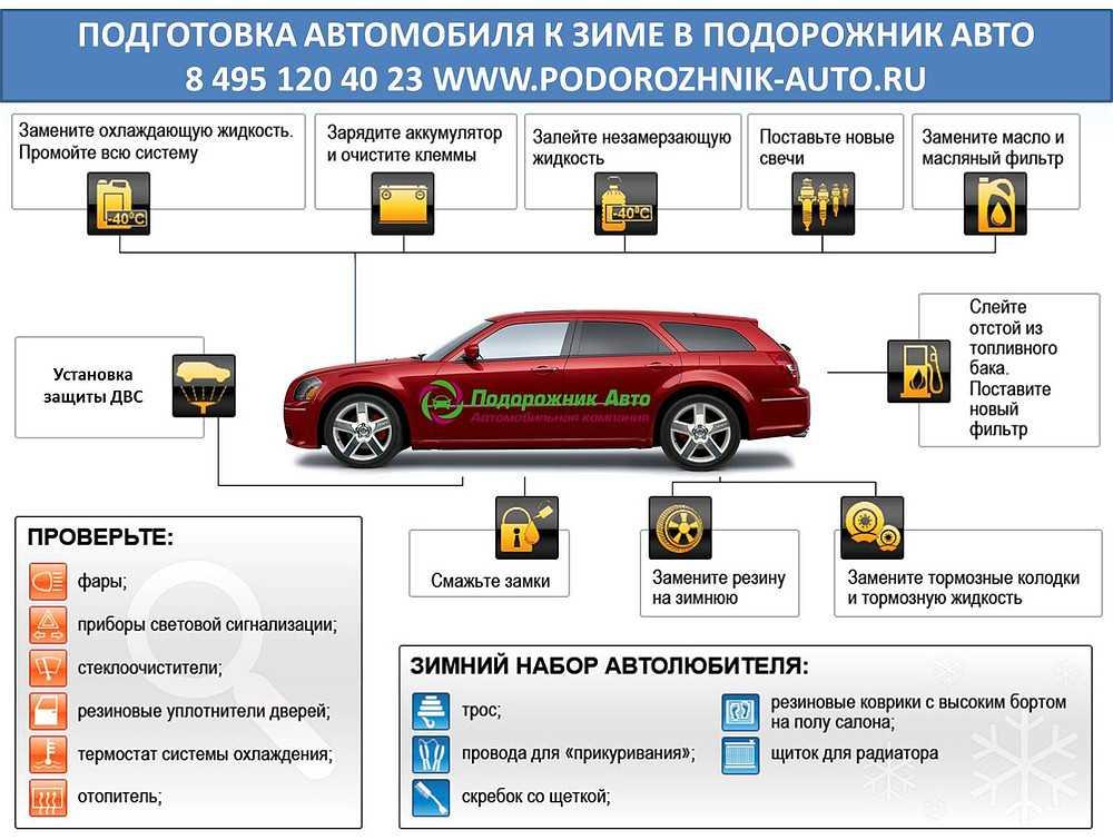 Техосмотр или подготовка машины к дальней поездке летом: базовые мероприятия | autostadt.su