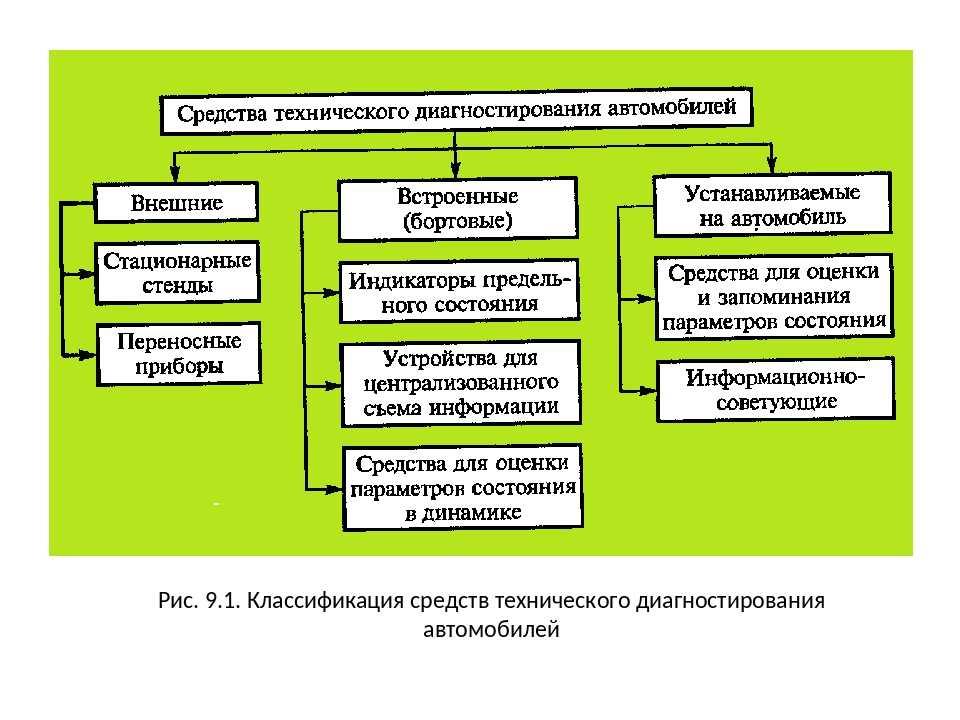 Сущность, задачи и основные понятия диагностики. виды проверок состояния объекта