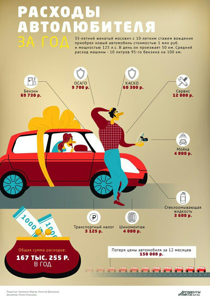 5 нужных лайфхаков для автомобиля