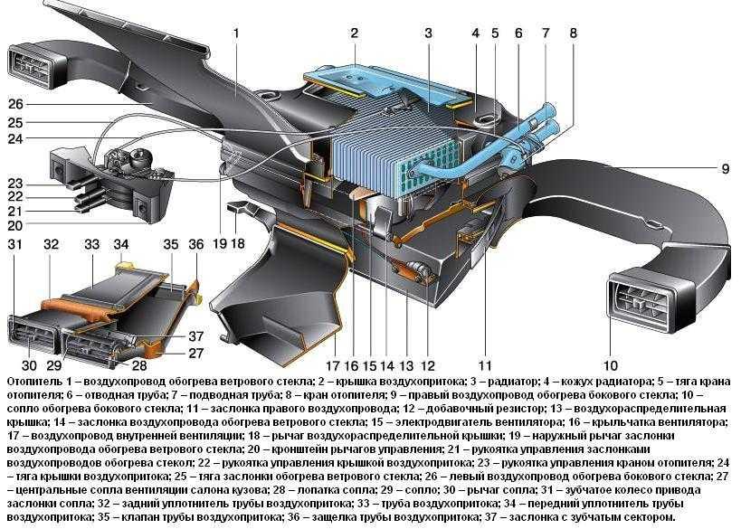 Система охлаждения двигателя: схема, устройство, неисправности, ремонт