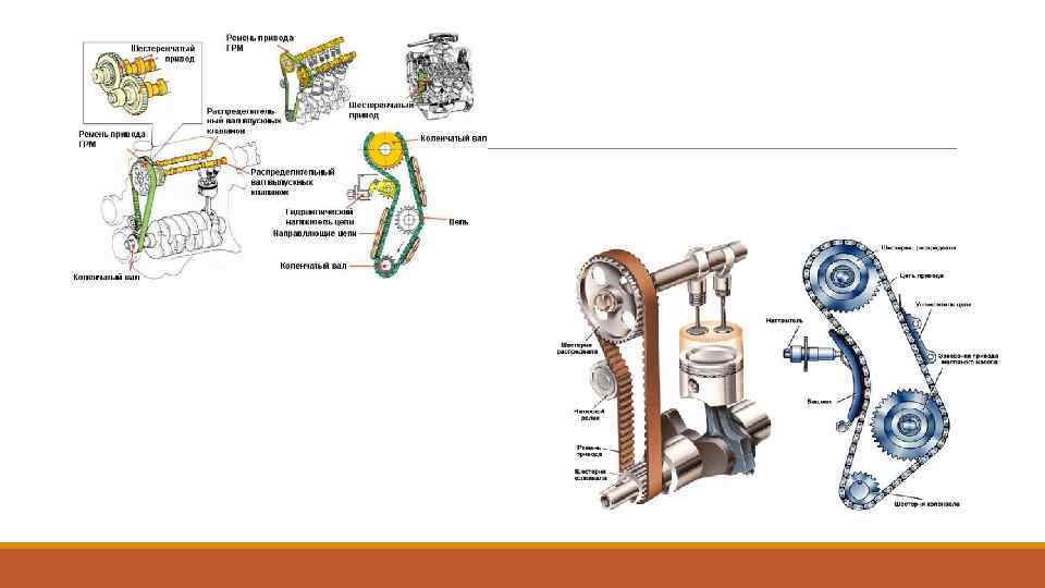 Газораспределительный механизм (грм): устройство, назначение и принцип работы