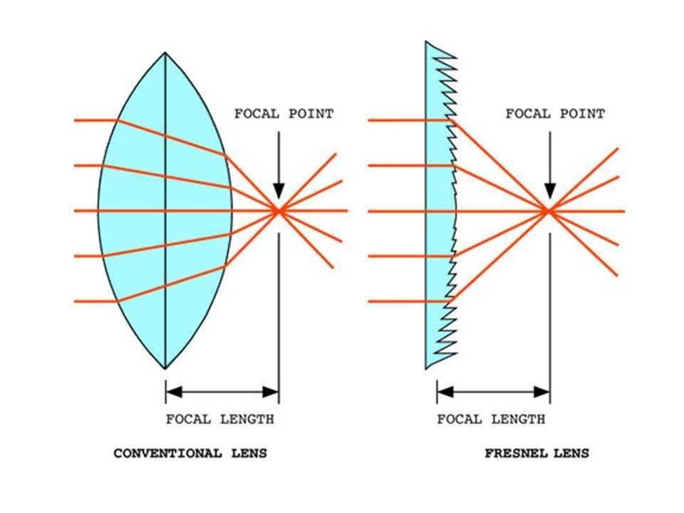 Линза френеля и ее роль в датчиках движения. линза френеля или как добыть огонь от солнца как связаны линзы френеля и маяки франции