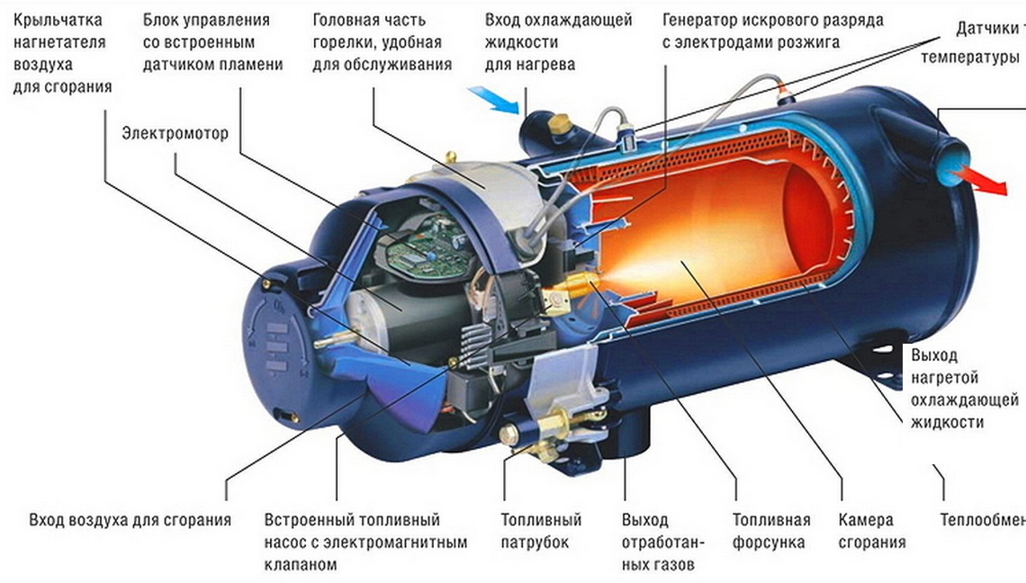 Топ-10 лучших подогревателей двигателя