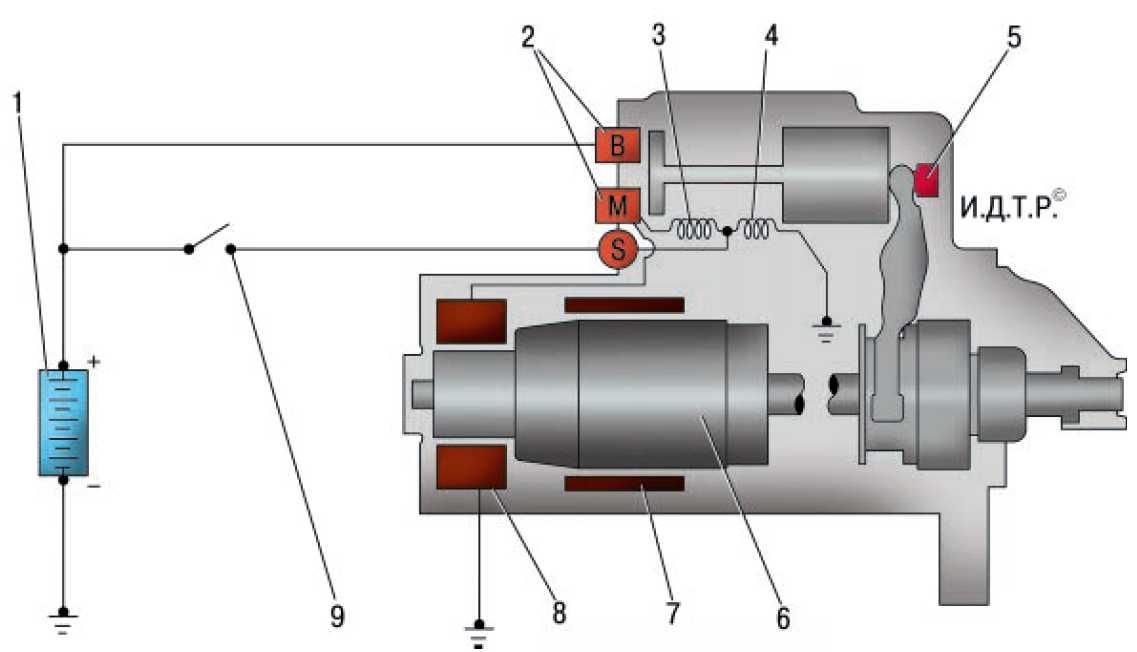 Для чего нужна и как работает блокировка двигателя сигнализацией