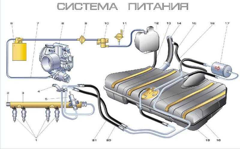 Технологический процесс ремонта системы питания инжекторного двигателя