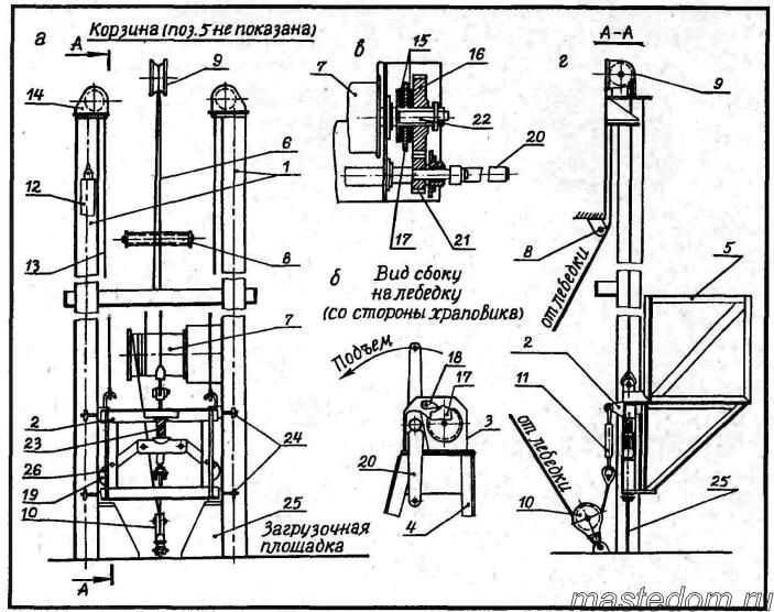 Устройство и принцип работы винтового автомобильного подъемника