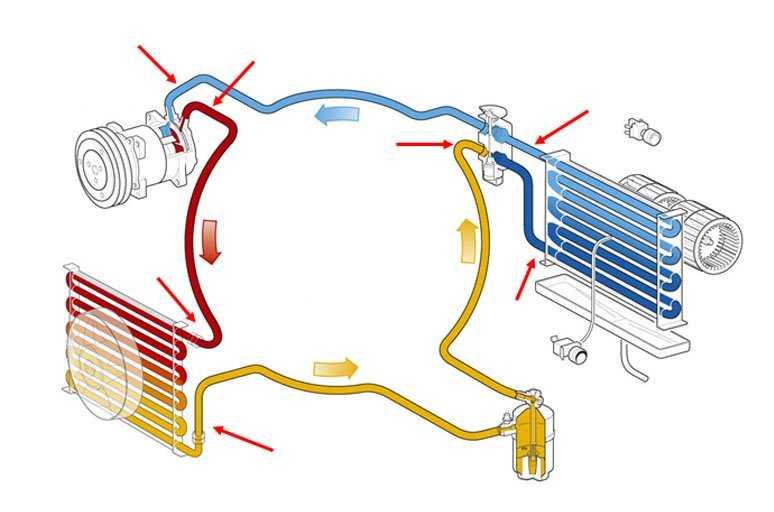 Установка кондиционера в автомобиль