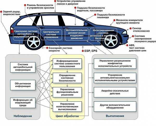Пассивная безопасность автомобиля: элементы и принцип работы