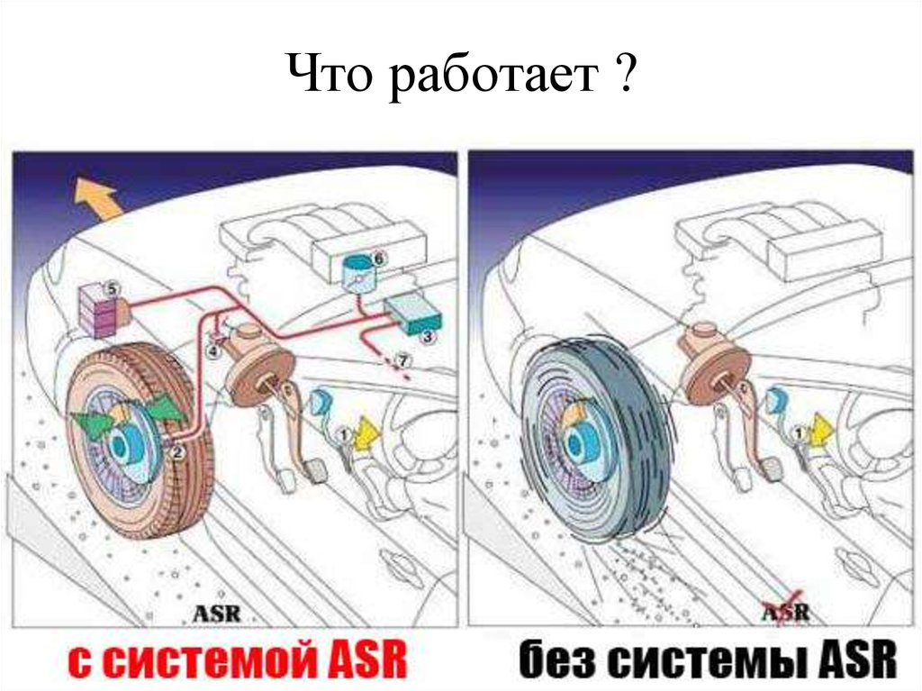 Антиблокировочная система тормозов абс (abs) - назначение, устройство и принцип работы