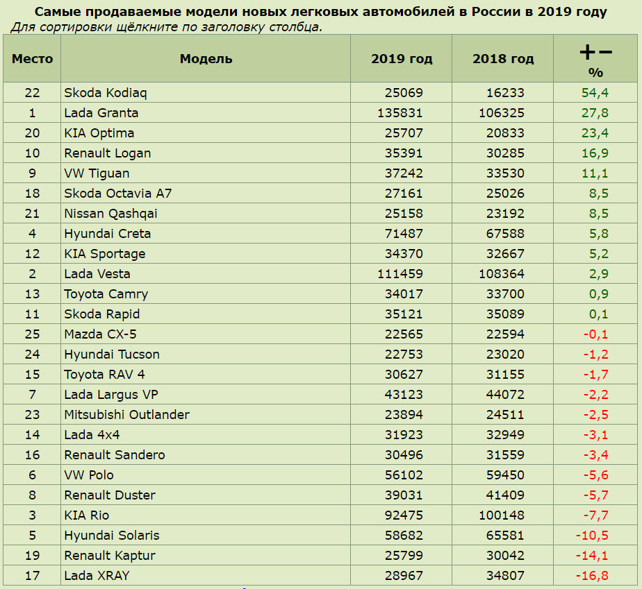 Рейтинг кроссоверов по соотношению цена/качество 2018-2019 года