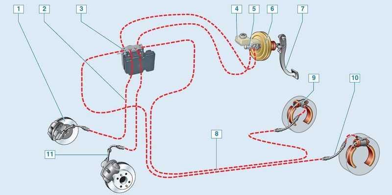 Как правильно прокачать тормозную систему с абс?