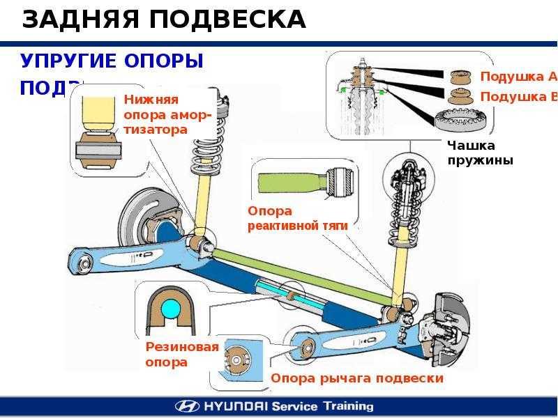 Подвеска автомобиля, элементы, схема и разновидности