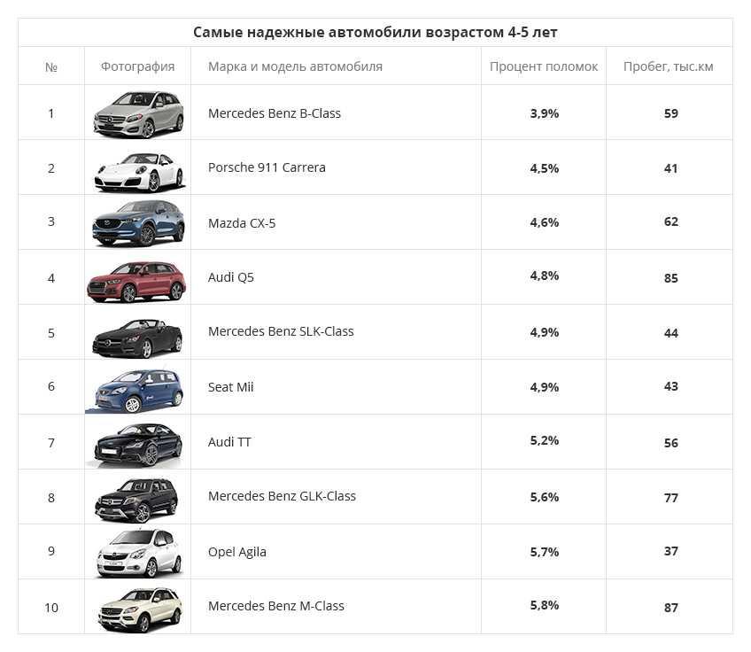 Лучшие автомобили в своём классе 2019 года   авто info