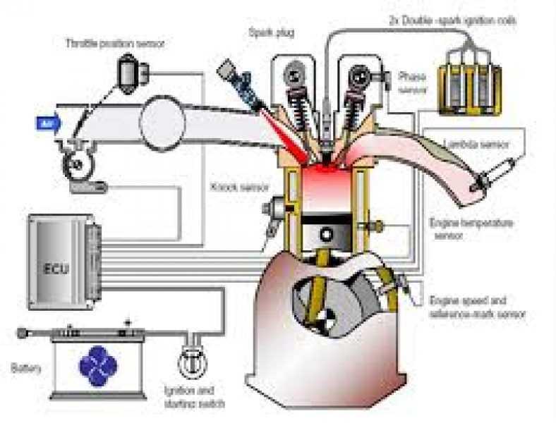 Диагностика инжекторных двигателей – как прийти на помощь своему автомобилю?
