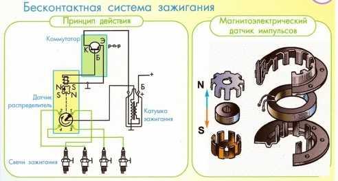 Основные неисправности контактной системы зажигания.