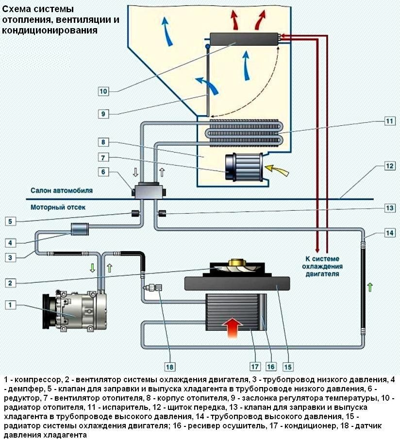 Устройство и принцип работы системы охлаждения двигателя. типы систем охлаждения
