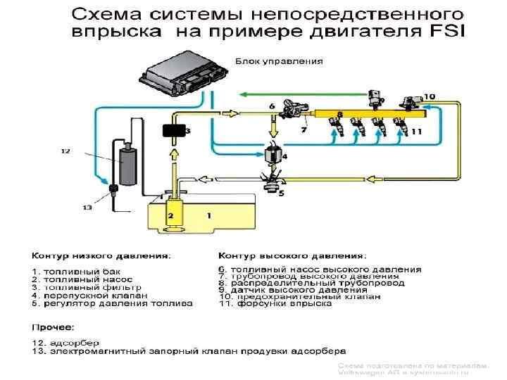 Как сделать систему впрыска воды в двигатель