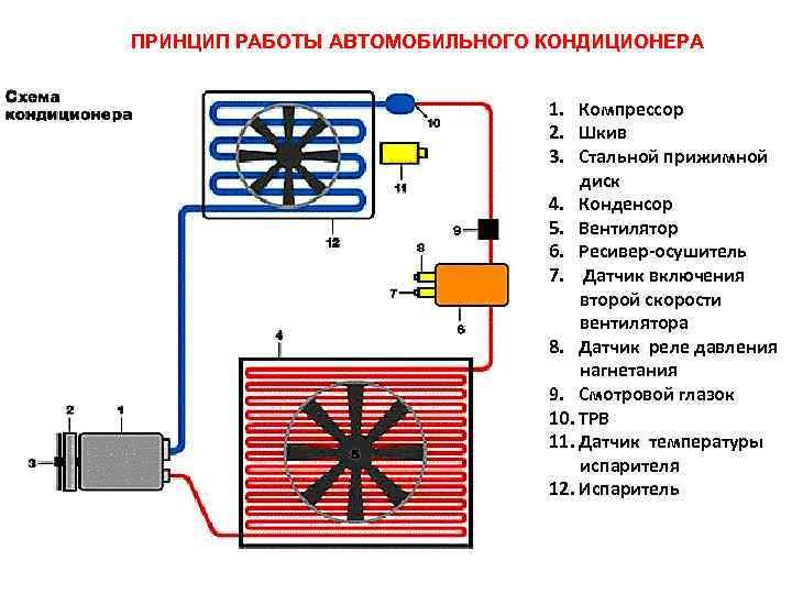 Как включить кондиционер в машине: правила эксплуатации