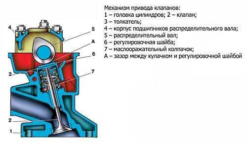 Проверка и регулировка тепловых зазоров клапанов ваз 2101-2107