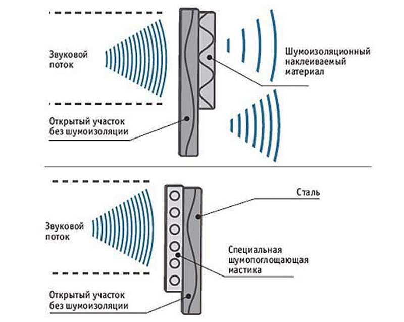 Борьба с шумом и вибрацией автомобиля