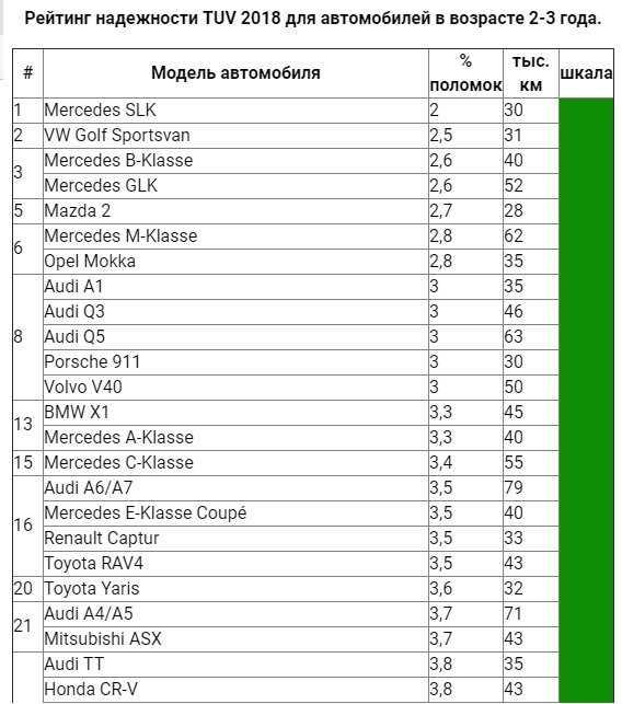 Популярные автомобили на «механике» на 2020 год: топ-10 машин, фото